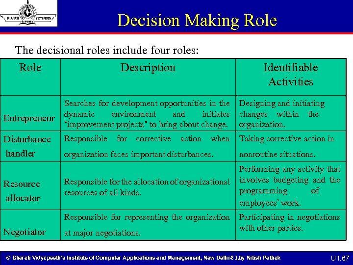 Decision Making Role The decisional roles include four roles: Role Description Entrepreneur Disturbance handler