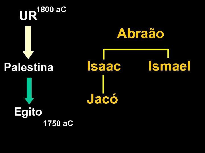 1800 a. C UR Abraão Palestina Isaac Jacó Egito 1750 a. C Ismael