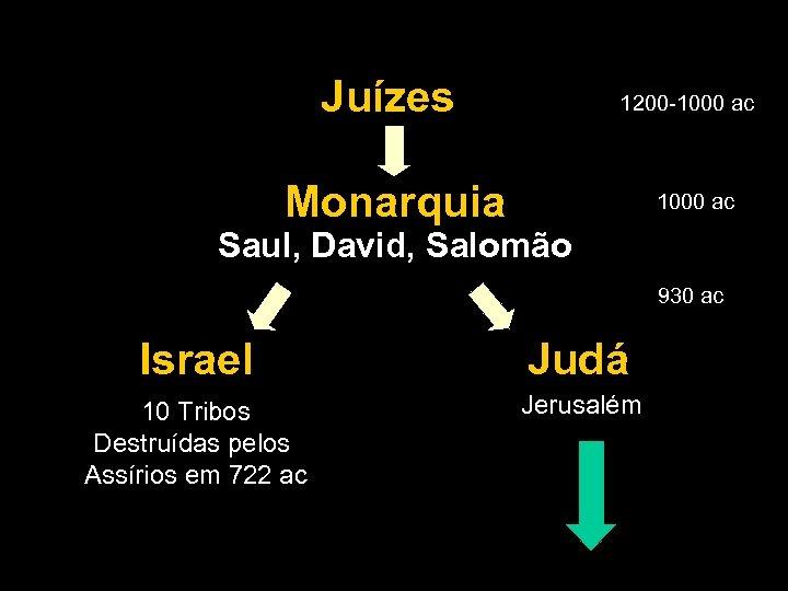 Juízes 1200 -1000 ac Monarquia 1000 ac Saul, David, Salomão 930 ac Israel Judá
