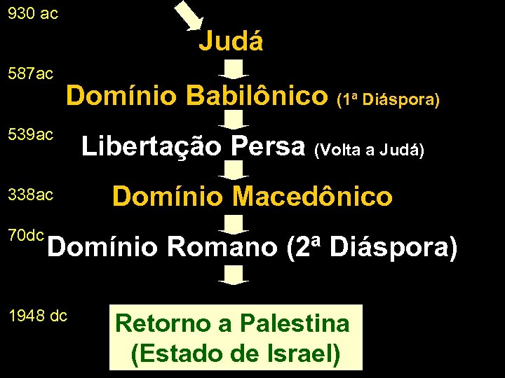 930 ac Judá 587 ac Domínio Babilônico (1ª Diáspora) 539 ac Libertação Persa (Volta