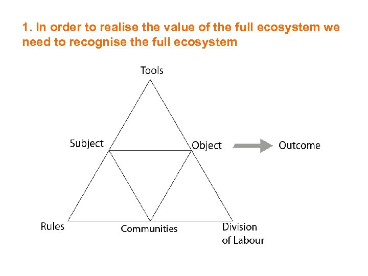 1. In order to realise the value of the full ecosystem we need to