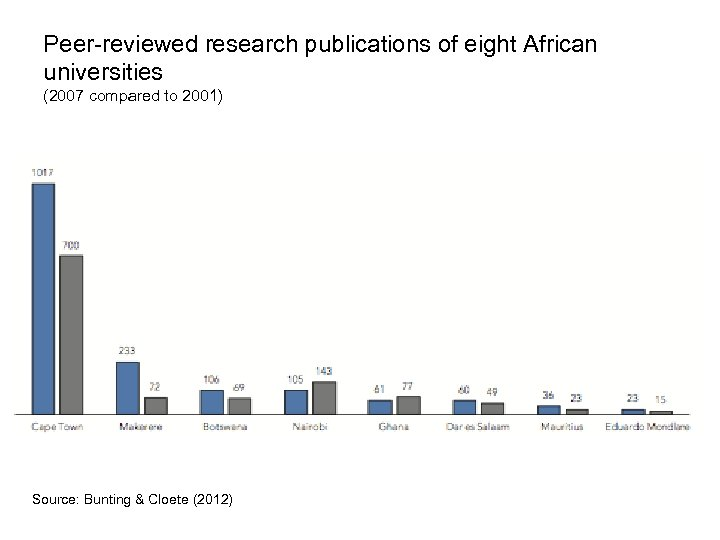 Peer-reviewed research publications of eight African universities (2007 compared to 2001) Source: Bunting &