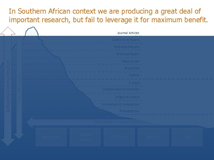 In Southern African context we are producing a great deal of important research, but