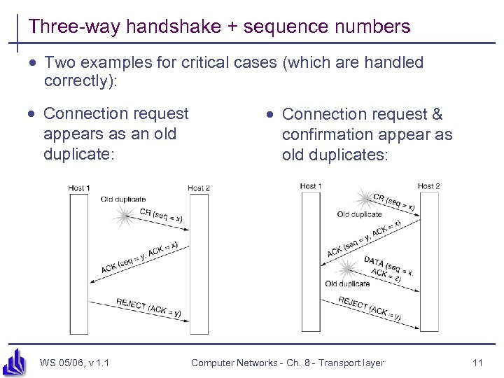 Three-way handshake + sequence numbers · Two examples for critical cases (which are handled