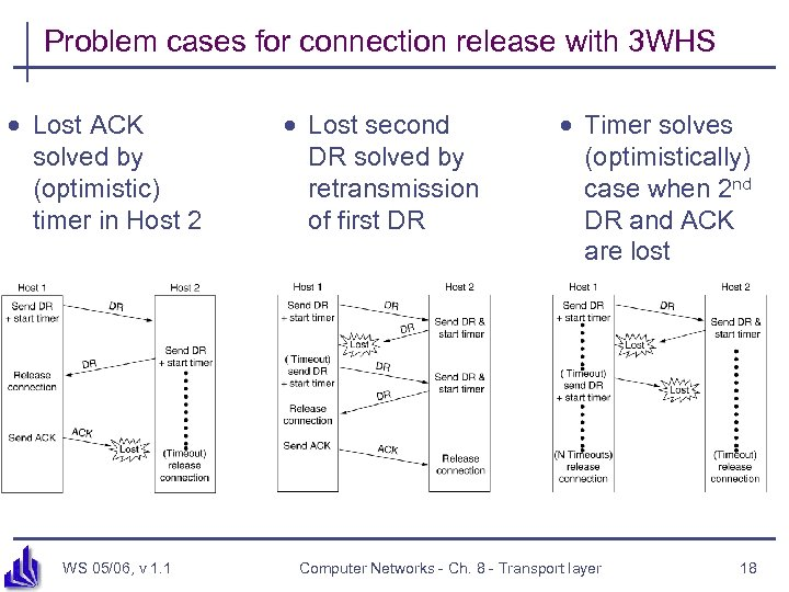 Problem cases for connection release with 3 WHS · Lost ACK solved by (optimistic)
