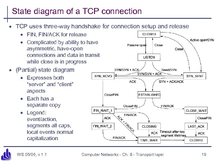 State diagram of a TCP connection · TCP uses three-way handshake for connection setup