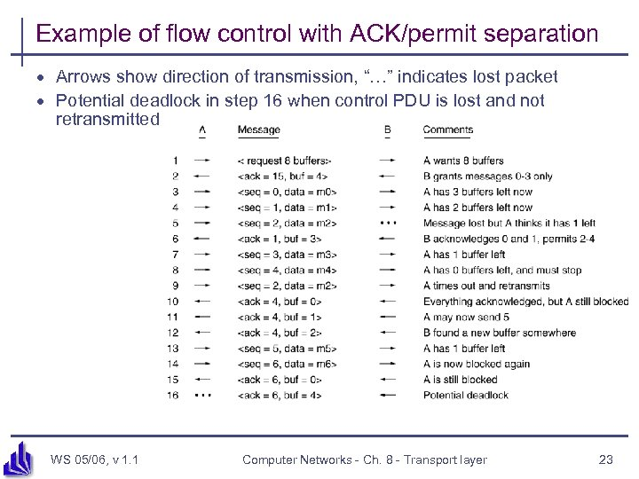 """Example of flow control with ACK/permit separation · Arrows show direction of transmission, """"…"""""""