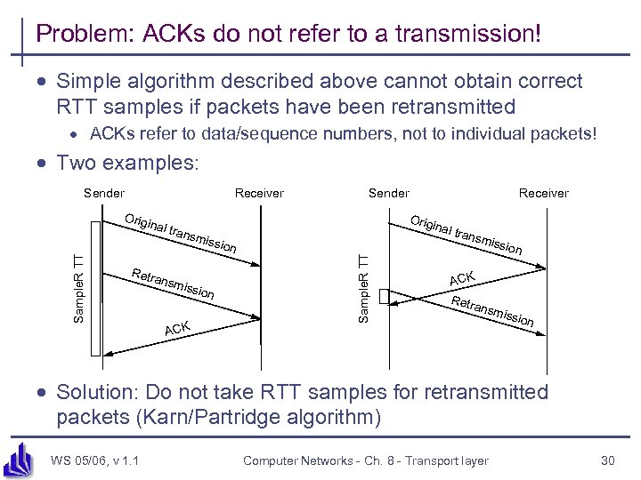 Problem: ACKs do not refer to a transmission! · Simple algorithm described above cannot