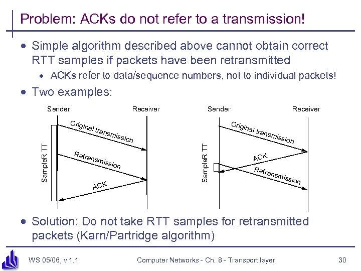 Problem: ACKs do not refer to a transmission! · Simple algorithm described above cannot