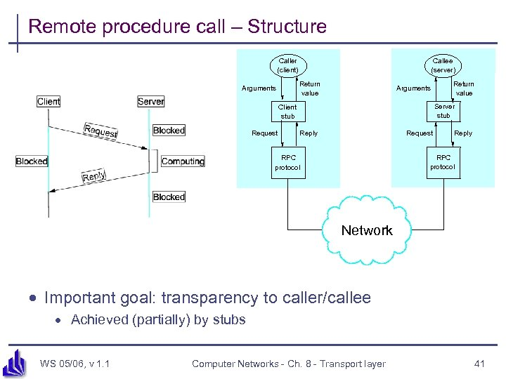 Remote procedure call – Structure Caller (client) Callee (server) Return value Arguments Server stub