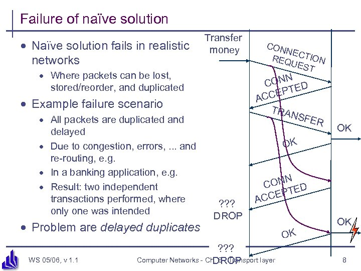Failure of naïve solution · Naïve solution fails in realistic networks Transfer money ·