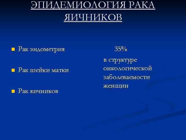 ЭПИДЕМИОЛОГИЯ РАКА ЯИЧНИКОВ n Рак эндометрия n Рак шейки матки n Рак яичников 35%