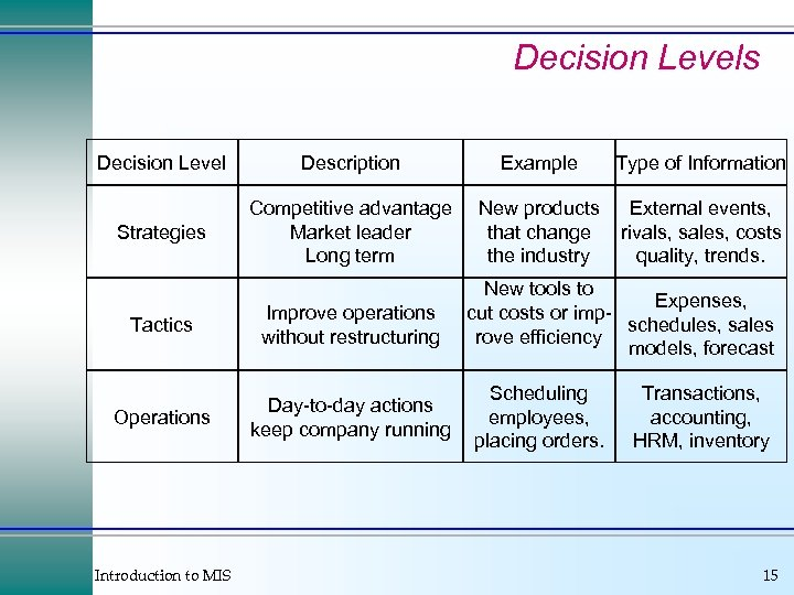Decision Levels Decision Level Description Example Type of Information Strategies Competitive advantage Market leader