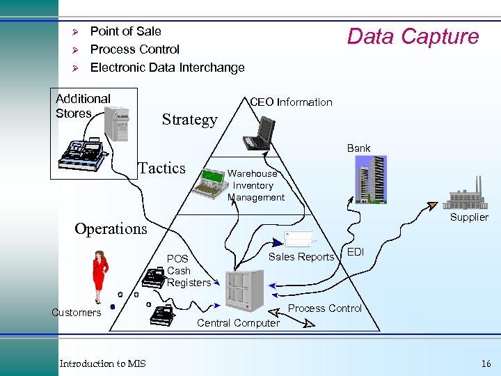 Ø Ø Ø Data Capture Point of Sale Process Control Electronic Data Interchange Additional