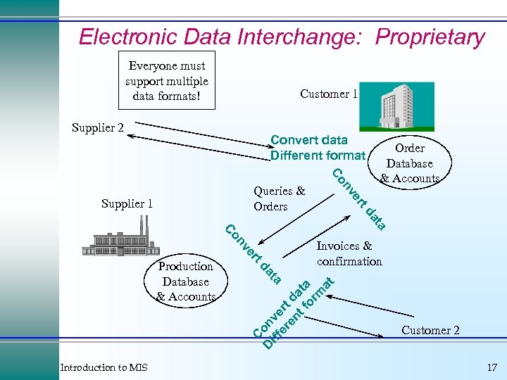 Electronic Data Interchange: Proprietary Everyone must support multiple data formats! Customer 1 Supplier 2