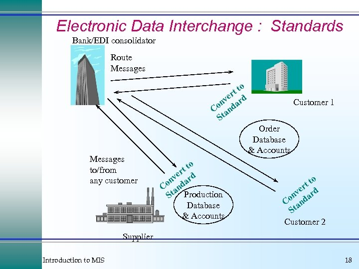 Electronic Data Interchange : Standards Bank/EDI consolidator Route Messages o tt r ve ard