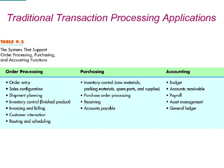 Traditional Transaction Processing Applications Introduction to MIS 25