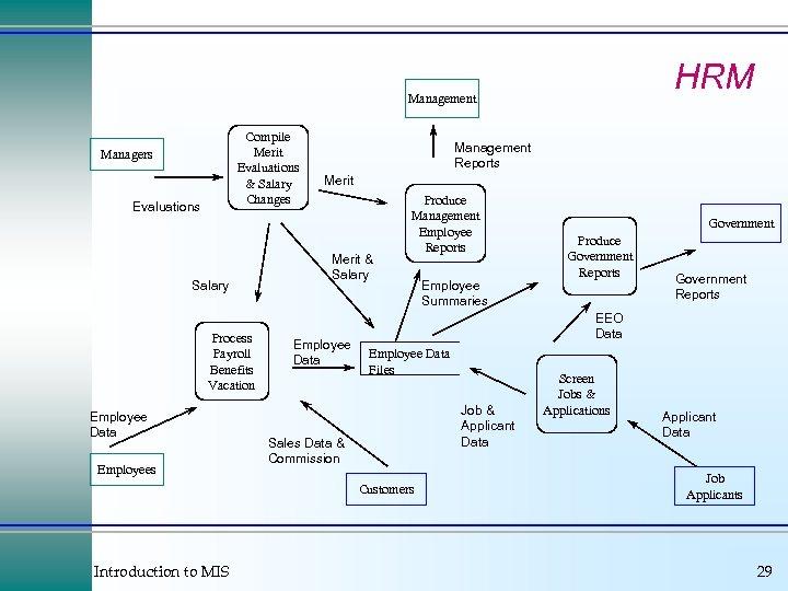 HRM Management Compile Merit Evaluations & Salary Changes Managers Evaluations Salary Process Payroll Benefits