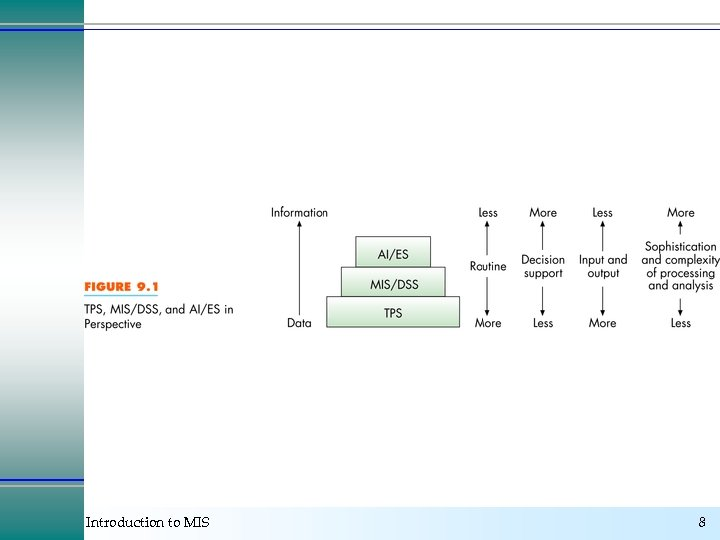 Introduction to MIS 8