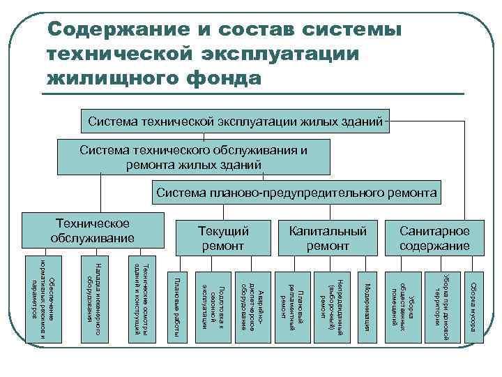 О назначении ответственного за эксплуатацию здания