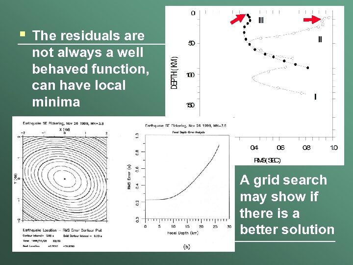 § The residuals are not always a well behaved function, can have local minima