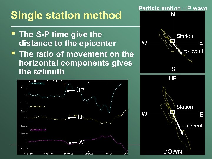 Single station method § § The S-P time give the distance to the epicenter