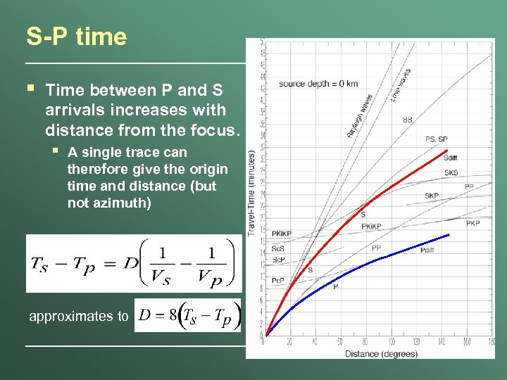 S-P time § Time between P and S arrivals increases with distance from the