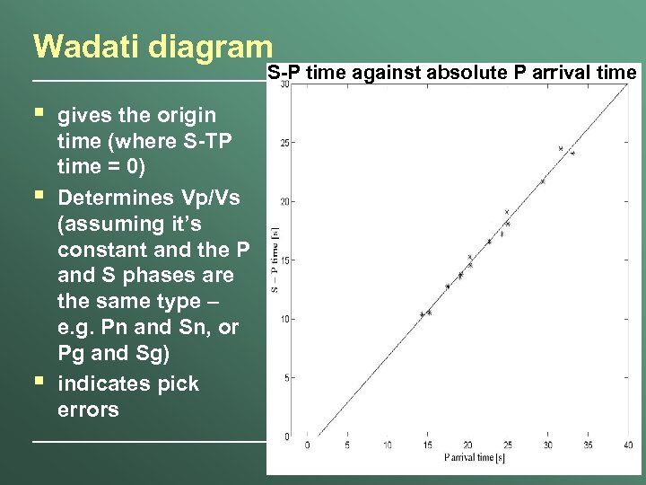 Wadati diagram S-P time against absolute P arrival time § § § gives the
