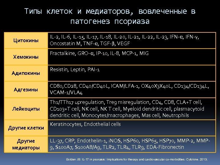 Типы клеток и медиаторов, вовлеченные в патогенез псориаза Цитокины Хемокины Адипокины Адгезины Лейкоциты Другие