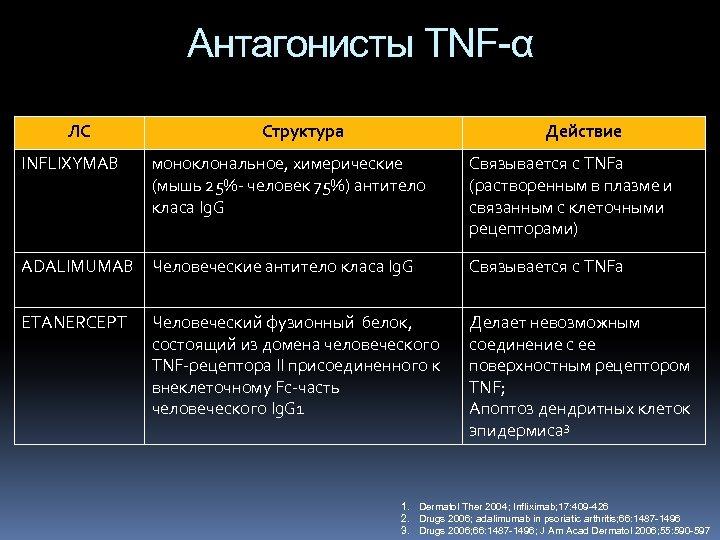 Антагонисты TNF-α ЛС INFLIXYMAB Структура Действие моноклональное, химерические (мышь 25%- человек 75%) антитело класа