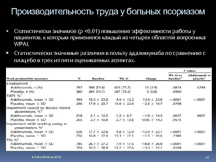 Производительность труда у больных псориазом Статистически значимое (р <0, 01) повышение эффективности работы у