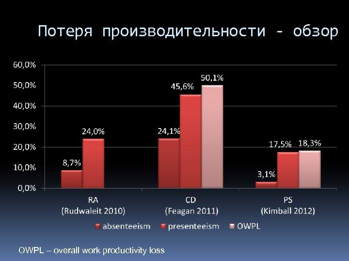 Потеря производительности - обзор OWPL – overall work productivity loss