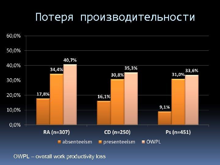 Потеря производительности OWPL – overall work productivity loss