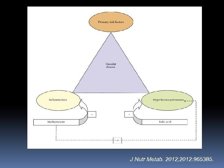 J Nutr Metab. 2012; 2012: 965385.