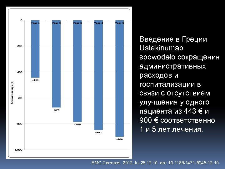 Введение в Греции Ustekinumab spowodało сокращения административных расходов и госпитализации в связи с отсутствием
