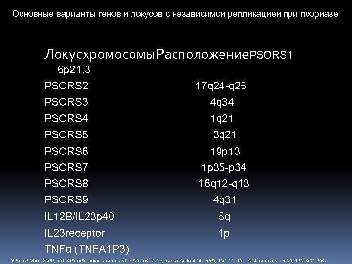 Основные варианты генов и локусов с независимой репликацией при псориазе Локус хромосомы Расположение. PSORS