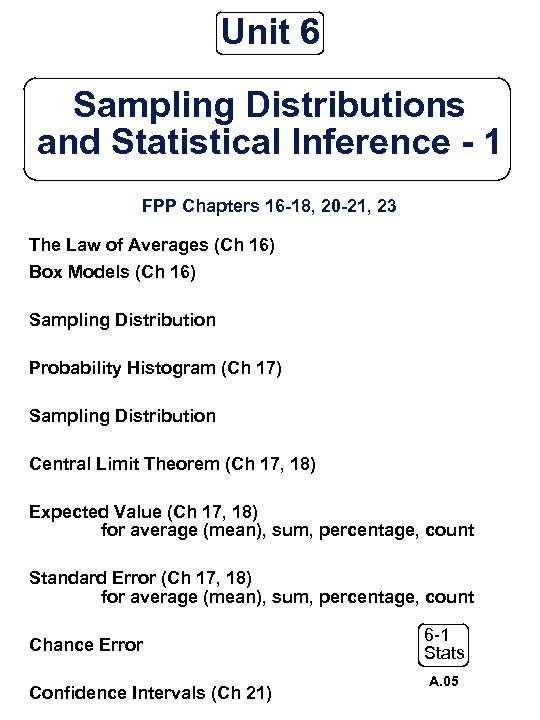 Unit 6 Sampling Distributions and Statistical Inference - 1 FPP Chapters 16 -18, 20