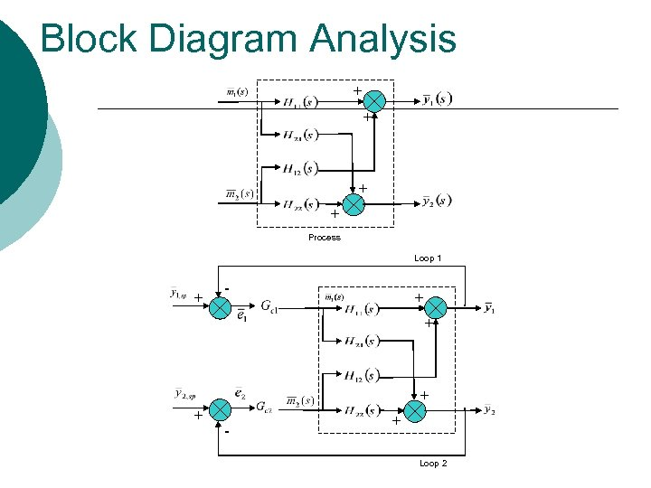 Block Diagram Analysis + + Process Loop 1 + - + Loop 2