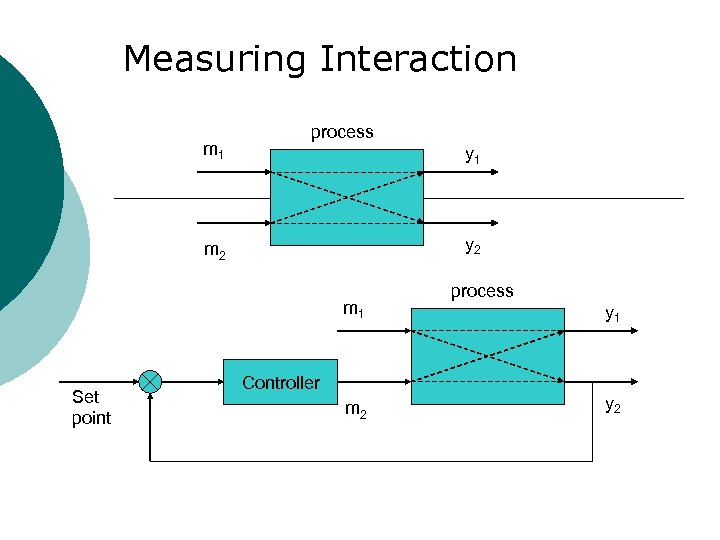 Measuring Interaction m 1 process y 1 y 2 m 1 Set point Controller