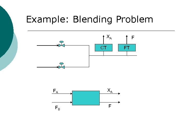 Example: Blending Problem XA CT FA FB F FT XA F