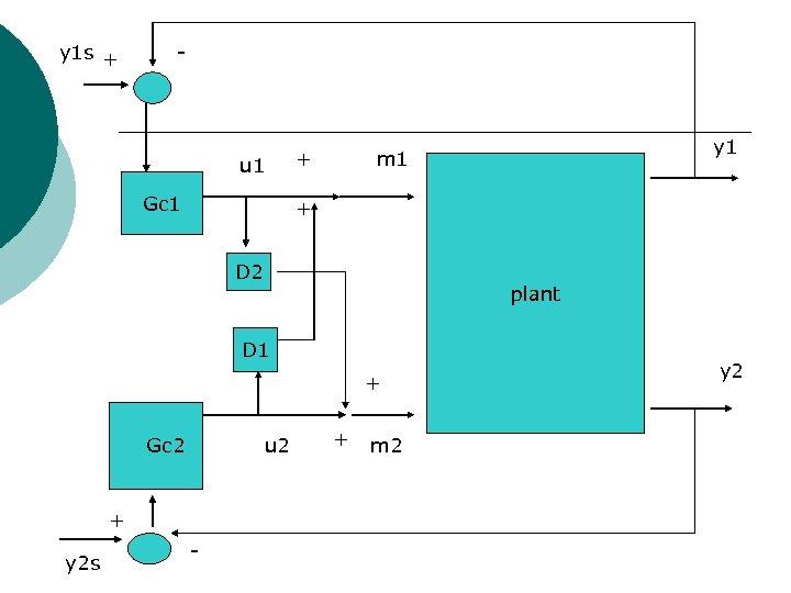 y 1 s + - u 1 Gc 1 + + D 2 plant
