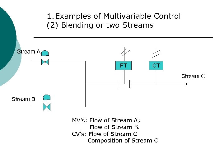 1. Examples of Multivariable Control (2) Blending or two Streams Stream A FT CT