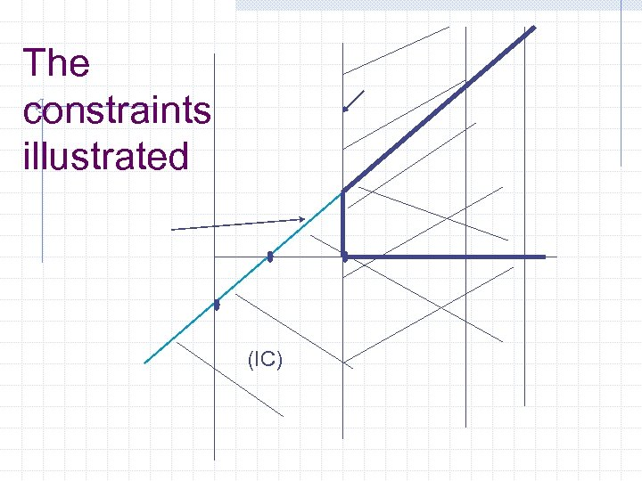 The constraints illustrated (IC)