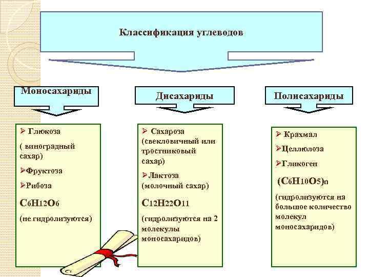 Классификация углеводов Моносахариды Ø Глюкоза ( виноградный сахар) ØФруктоза Дисахариды Ø Сахароза (свекловичный или