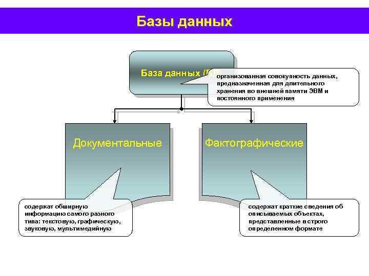 Базы данных База данных (БД) организованная совокупность данных, предназначенная длительного хранения во внешней памяти