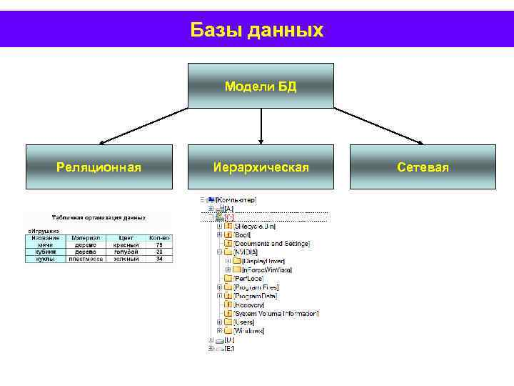Базы данных Модели БД Реляционная Иерархическая Сетевая