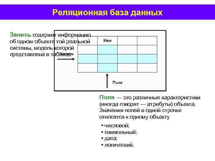 Реляционная база данных Запись содержит информацию об одном объекте той реальной системы, модель которой