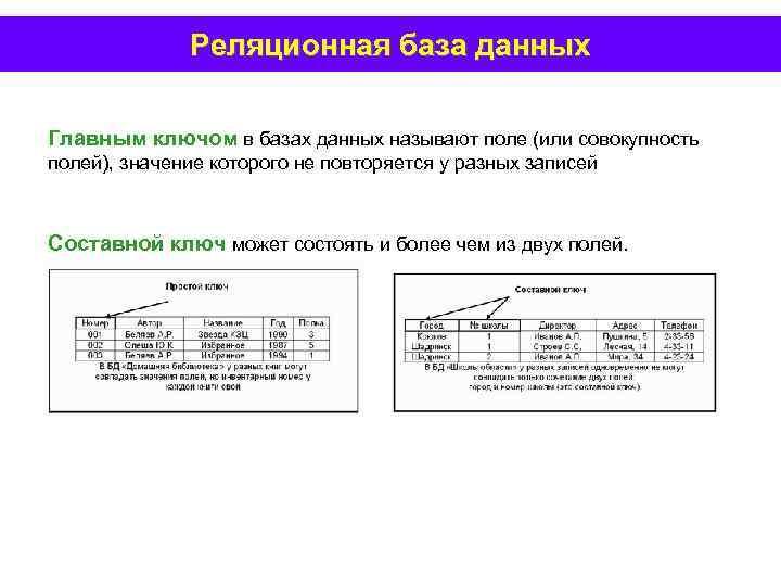 Реляционная база данных Главным ключом в базах данных называют поле (или совокупность полей), значение