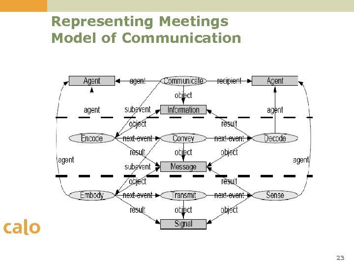 Representing Meetings Model of Communication 23