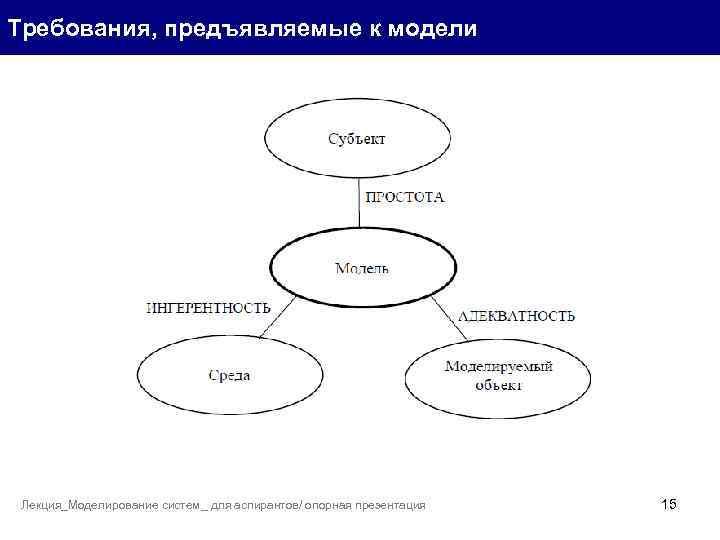 Требования, предъявляемые к модели Лекция_Моделирование систем_ для аспирантов/ опорная презентация 15